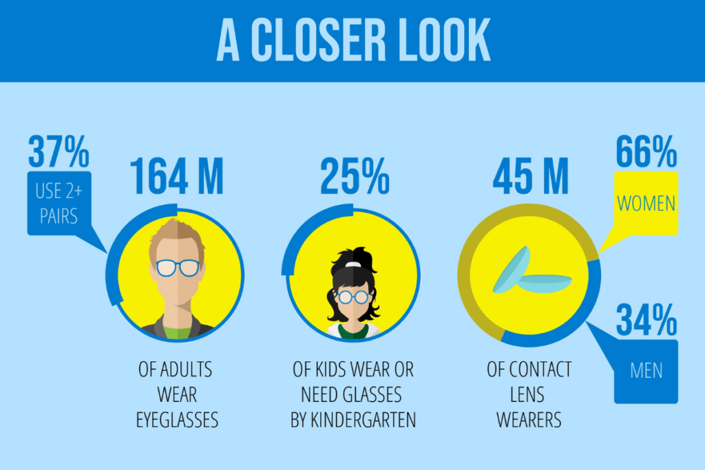 a closer look at the eye care industry