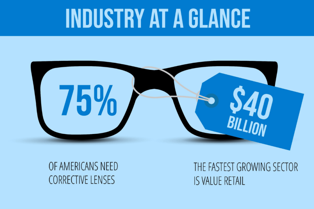 Eye Care Industry at a Glance