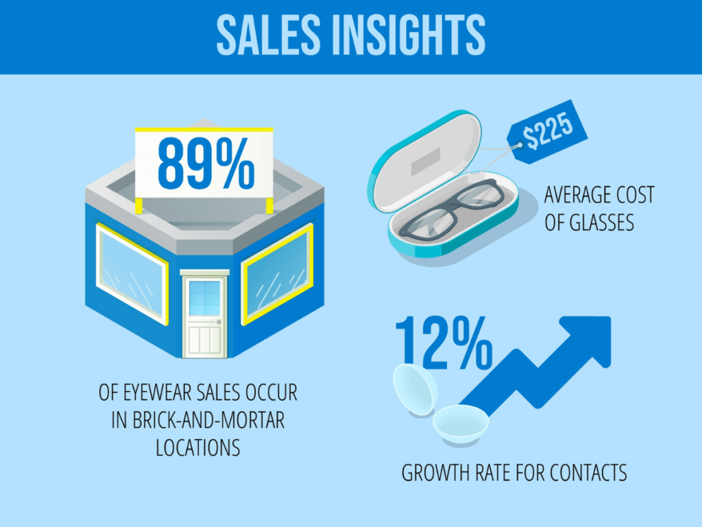 eye care industry sales insights