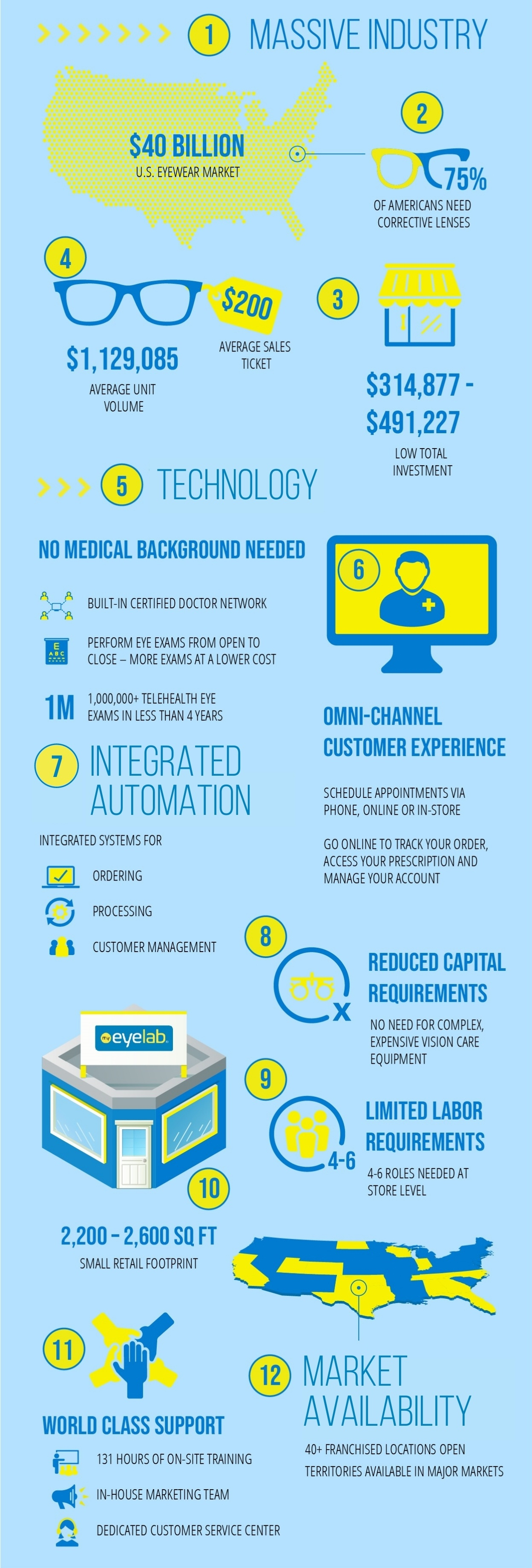 12 reasons My Eyelab is Designed for Multi-Unit Growth